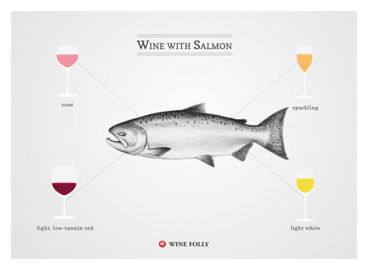 Wine with Salmon