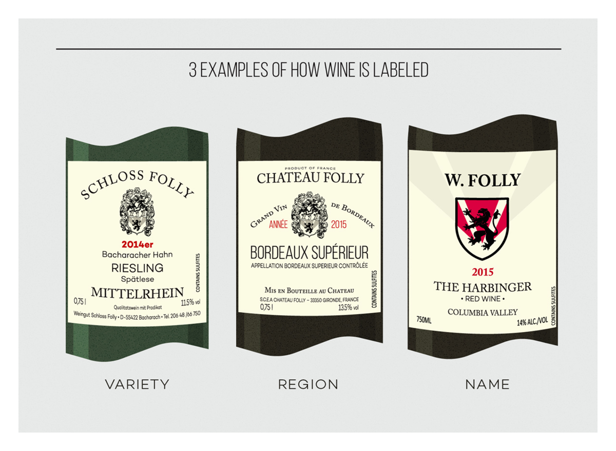 Reading Wine Labels