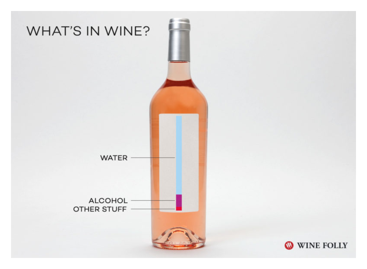 What's in Wine?