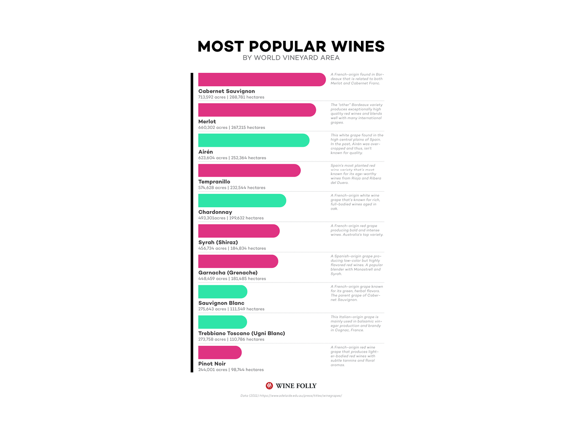 The 10 Most Popular Wines
