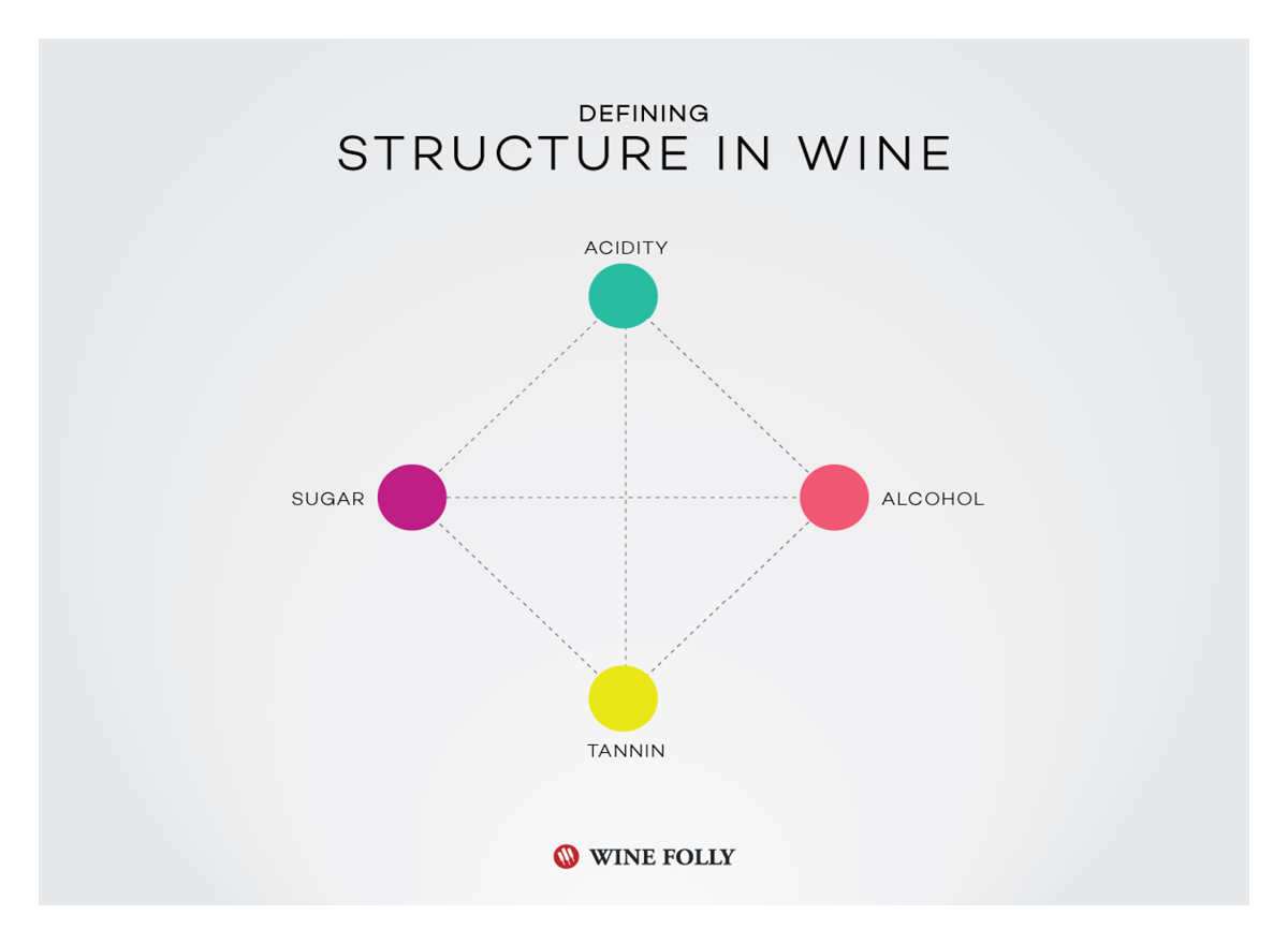 Structure in Wine