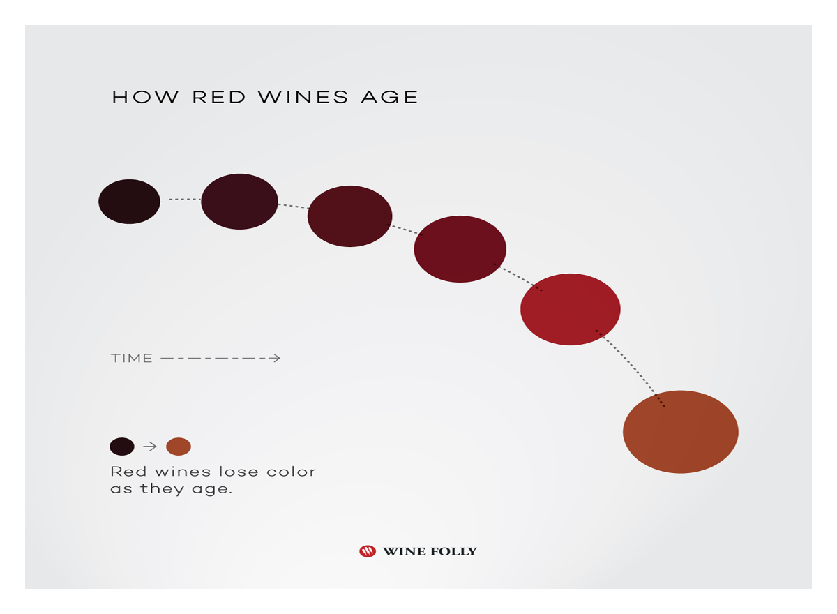 How Red Wines Age
