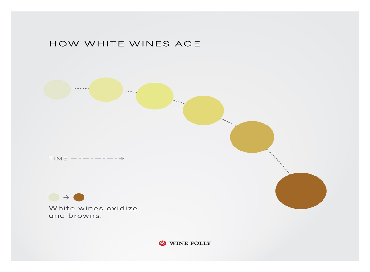 How White Wine Age