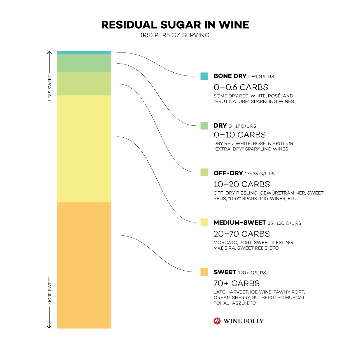 Residual Sugar in Wine