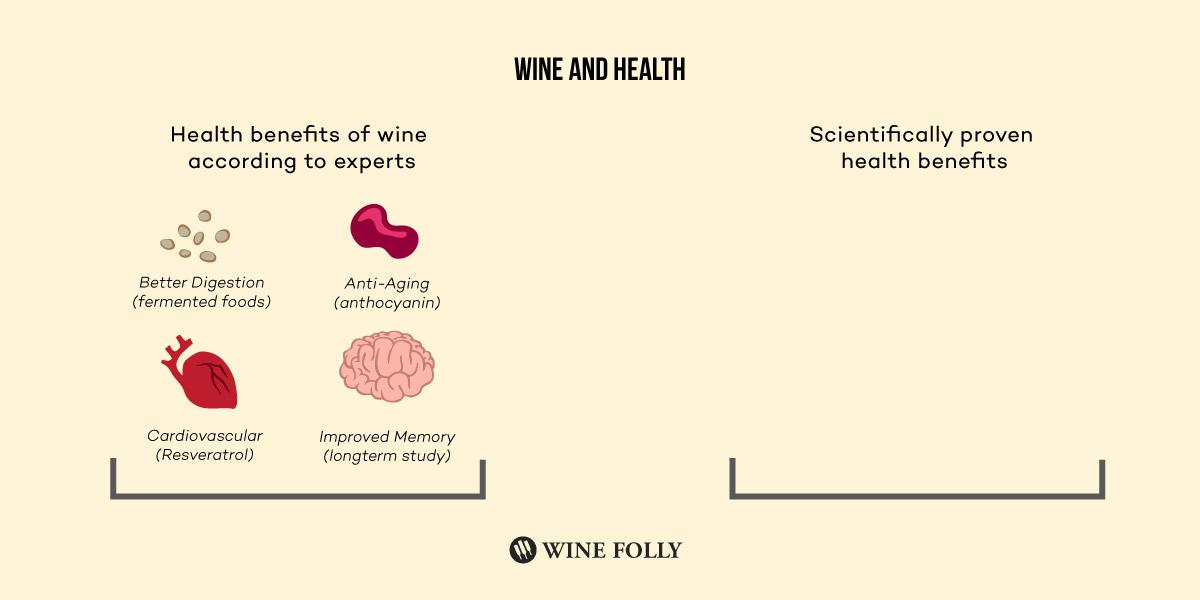 Wine vs. Health